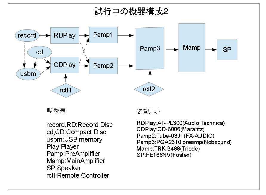 図4-試行中の機器構成2