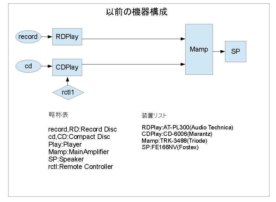 図2-以前の機器構成