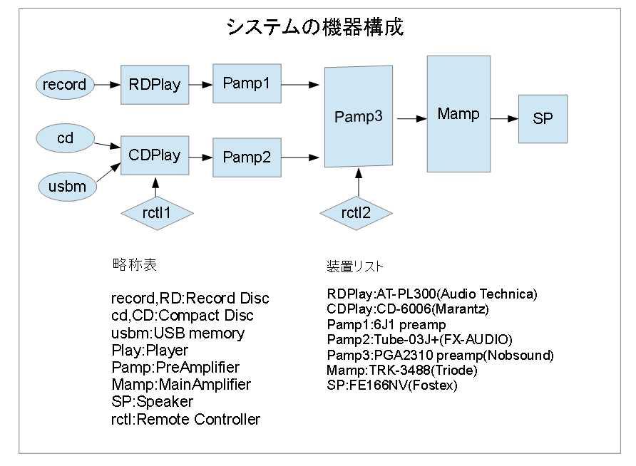 図1-システムの機器構成