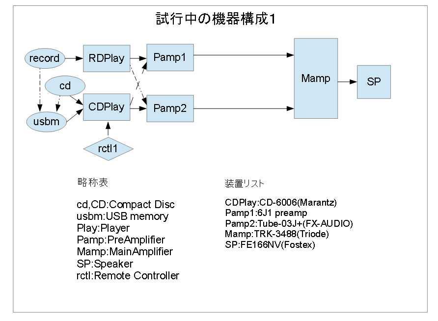 図3-試行中の機器構成1