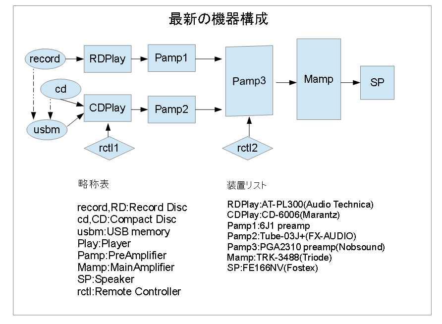 図5-最新の機器構成