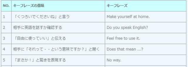 キーフレーズ集(日英対比)
