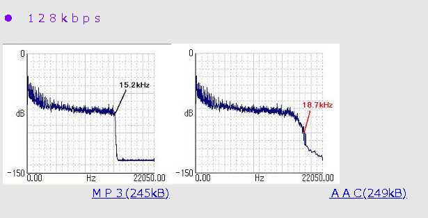 128kbpsでの周波数特性